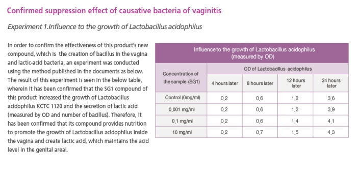 Prevention of vaginitis2